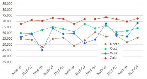 Ontwikkeling grondprijzen Nederland